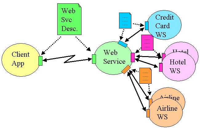 Web Services Very Easy as 1-2-3